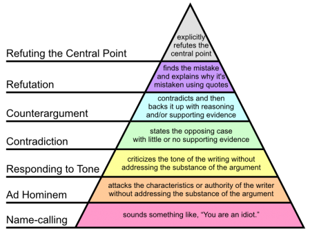 Grahams_Hierarchy_of_Disagreement1-449x337